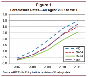 AARP Foreclosure crisis graph