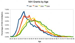 NIH Grants