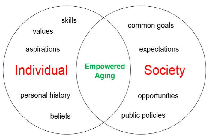 "Venn diagram describing ""Empowered Aging"" - ChangingAging.org"